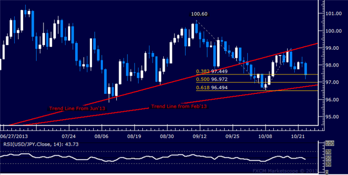 dailyclassics_usd-jpy_body_Picture_5.png, USD/JPY Technical Analysis – Yen Hits 5-Week High