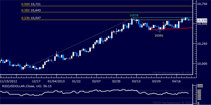 Forex_US_Dollar_Technical_Analysis_04.25.2013_body_Picture_5.png, US Dollar Technical Analysis 04.25.2013