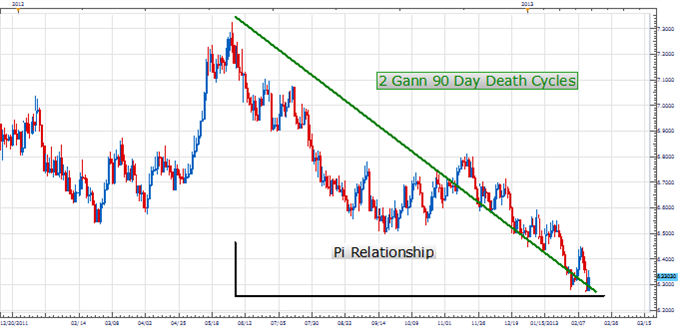 PT_Euro_cycles_reassert_body_Picture_1.png, Price & Time: Negative Cyclical Forces Reassert in the Euro