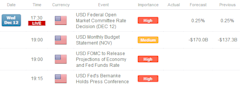 Forex_US_Dollar_Down_Before_Hyped_FOMC_Meeting__What_to_Expect_fx_news_technical_analysis_body_Picture_3.png, Forex: US Dollar Down Before Hyped FOMC ...