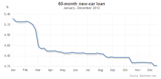 Car Loan Rate: 2013 Auto Loan Rates Forecast
