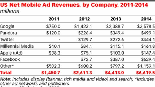 Twitter to Earn More Mobile Ad Revenue Than Facebook This Year [REPORT]