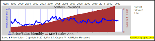 Aarons Inc: Fundamental Stock Research Analysis image AAN4
