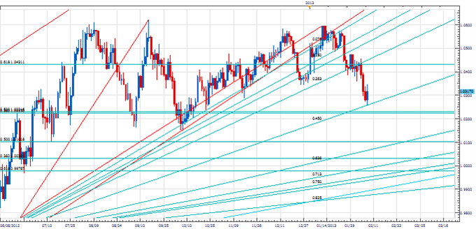AUD_Finds_Support_At__Keyy_Gann_Lwevel_body_Picture_2.png, Price & Time: Pi & USD/JPY