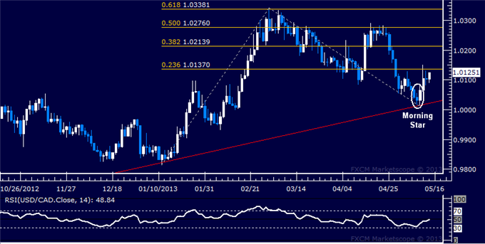 Forex_USDCAD_Technical_Analysis_05.14.2013_body_Picture_5.png, USD/CAD Technical Analysis 05.14.2013