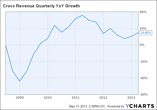 CROX Revenue Quarterly YoY Growth Chart