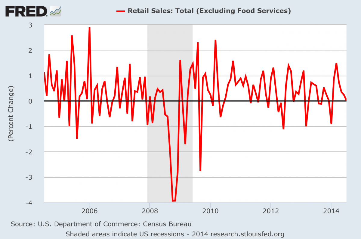 FRED retail sales
