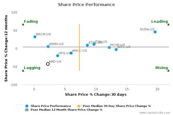 Advanced Micro Devices, Inc. breached its 50 day moving average in a Bullish Manner : October 8, 2015