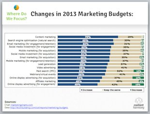 2013 Internet Marketing Trends (and How They'll Affect Your Organization) image 2013 digital marketing budgets