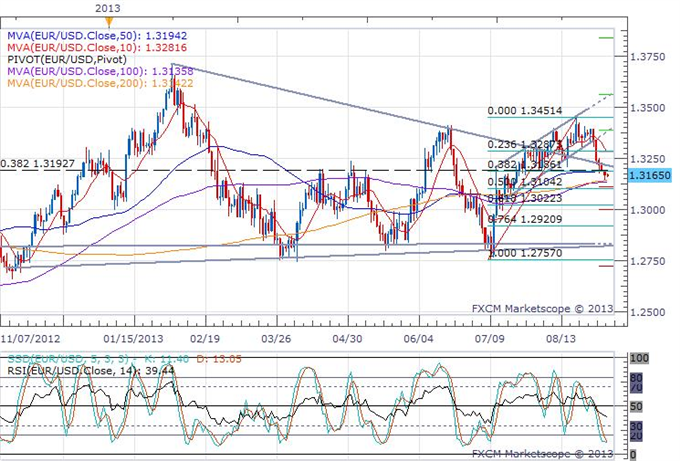 Euro_Drops_Slightly_as_the_Composite_PMI_was_Revised_Lower_body_eurusd_daily_chart.png, Euro Drops Slightly on a Composite PMI Revision