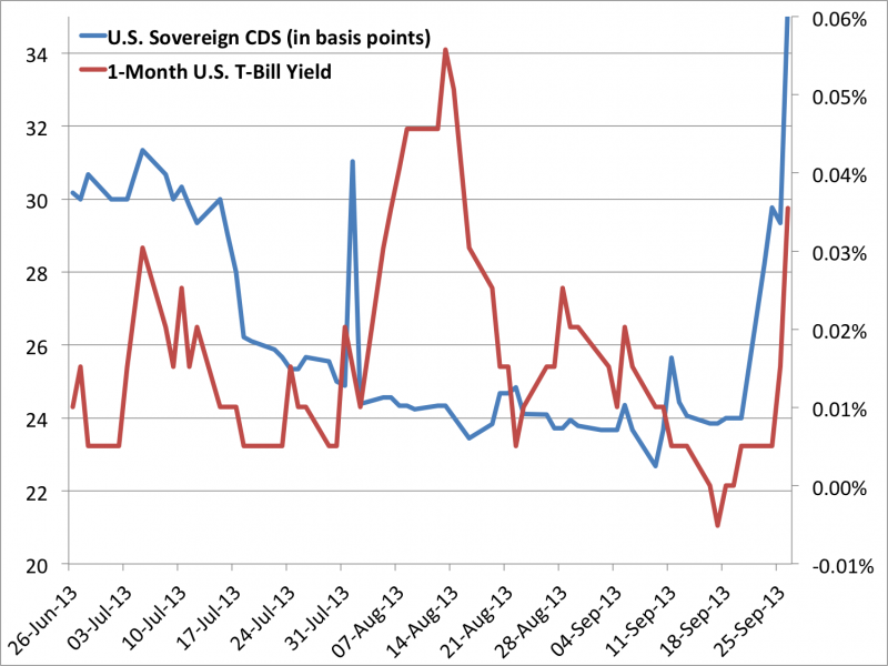 us cds and t bill yield