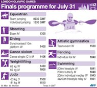 London Olympics finals programme for Tuesday, July 31
