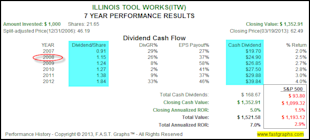 Why Accomplished Dividend Growth Investors Can Ignore Price Volatility image ITW2