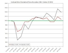112112_Gold_and_Silver_Outlook_for_11.21.2012_body_1121.jpg, Guest Commentary: Gold and Silver Outlook for 11.21.2012