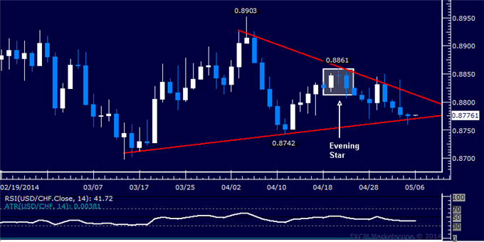 dailyclassics_usd-chf_body_Picture_11.png, Forex: USD/CHF Technical Analysis – Breakout Confirmation Pending