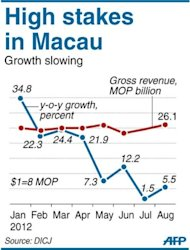 Graphic showing Macau's monthly gambling revenue. Las Vegas casino boss Sheldon Adelson on Thursday unveiled plans to build a scaled down replica of the Eiffel Tower as part of his new $3 billion resort in the Chinese territory