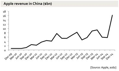 Apple's second biggest market is now China, not Europe