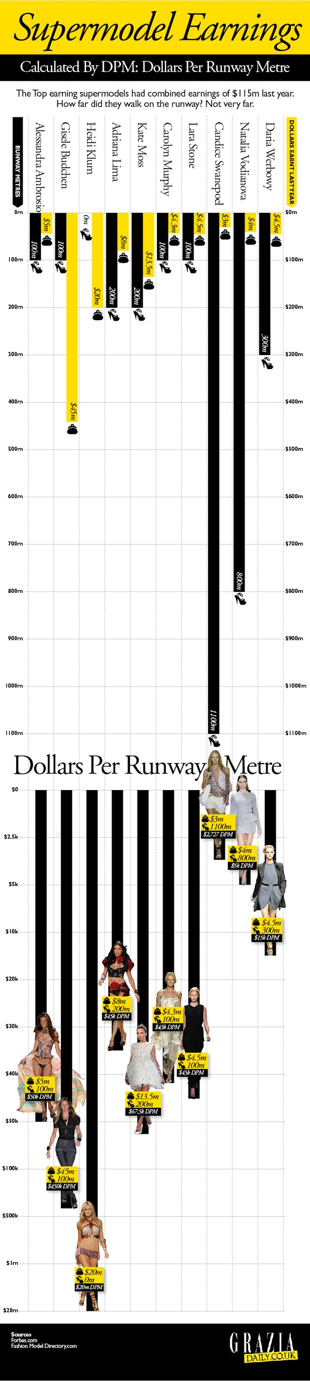 Catwalk Infographic model earning Grazia