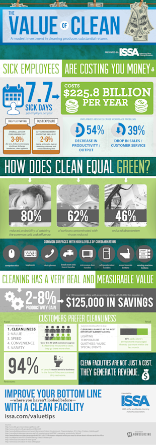 Keeping Clean Offers Significant Returns [Infographic] image ISSA Value of Clean2