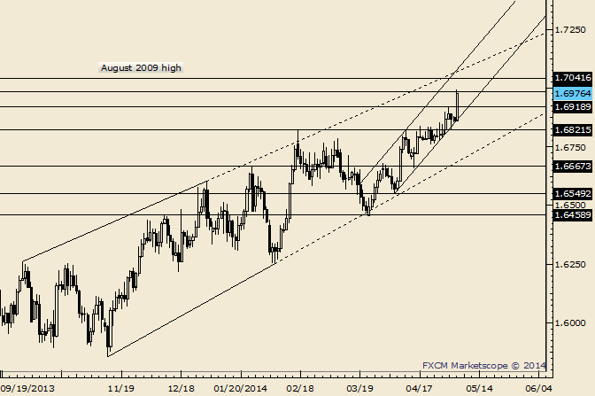 GBP/USD Channel Confluence is Just above 2009 High at 1.7042