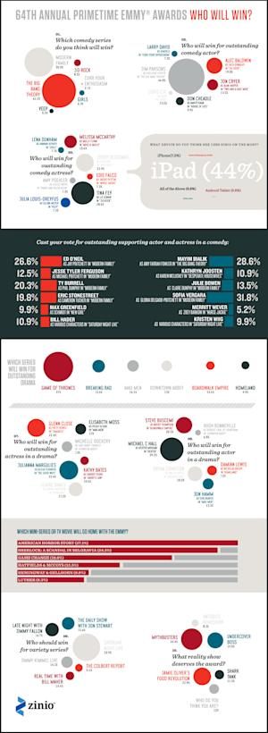 Emmy Awards 2012 Predictions: Who Will Win? [INFOGRAPHIC]
