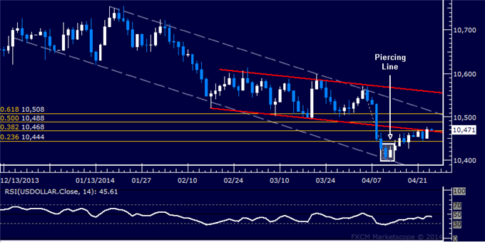 dailyclassics_us_dollar_index_body_Picture_12.png, Forex: US Dollar Technical Analysis – 2-Month Trend Line Under Fire