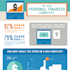 Personal Finance and Computers [Infographic]