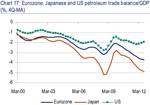 US, Japan, Europe petroleum trade balances