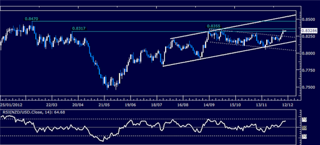 Forex_Analysis_NZDUSD_Classic_Technical_Report_12.10.2012_body_Picture_1.png, Forex Analysis: NZD/USD Classic Technical Report 12.10.2012