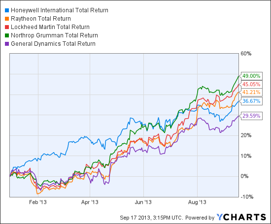 HON Total Return Price Chart
