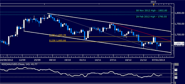 Forex_Analysis_US_Dollar_Finds_Support_as_SP_500_Continues_to_Stall_body_Picture_2.png, Forex Analysis: US Dollar Finds Support as S&P 500 Continues t...