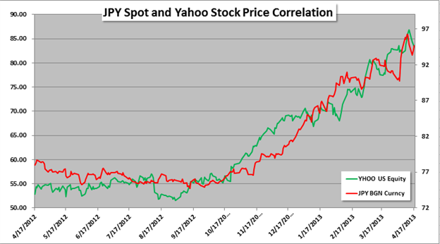 Excited_By_Yahoo_Stock_Keep_The_Yen_In_Mind_body_Picture_1.png, Excited By Yahoo Stock? Keep The Yen In Mind