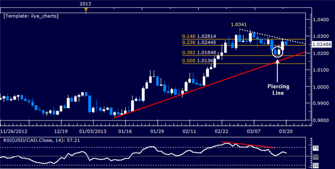 Forex_USDCAD_Technical_Analysis_03.20.2013_body_Picture_5.png, USD/CAD Technical Analysis 03.20.2013