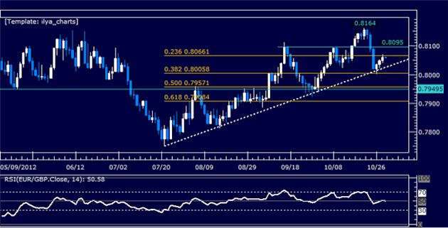 Forex_Analysis_EURGBP_Classic_Technical_Report_10.31.2012_body_Picture_5.png, Forex Analysis: EURGBP Classic Technical Report 10.31.2012