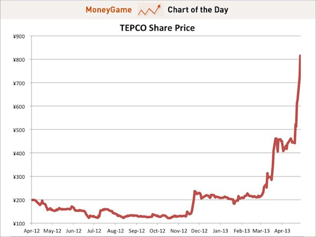 Chart of the day shows TEPCO share price, may 2013