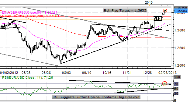 Forex_US_Dollar_Consolidates_After_GDP_Fed_NFPs_Tomorrow_body_x0000_i1028.png, Forex: US Dollar Consolidates After GDP, Fed - NFPs Tomorrow