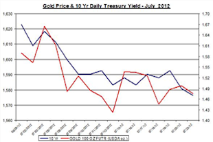 Guest_Commentary_Gold_Silver_Daily_Outlook_July_24_2012_body_Treasury_Yield_2012_July_24.png, Guest Commentary: Gold & Silver Daily Outlook 07.24.2012