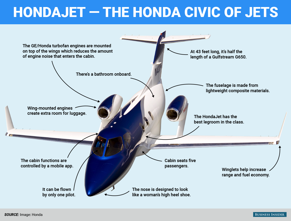 Take a closer look at Honda's revolutionary mini private jet