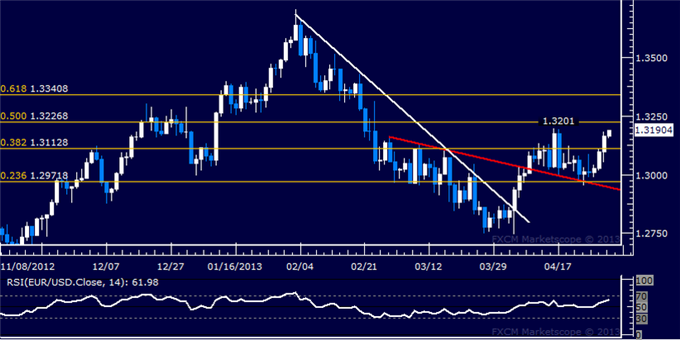 Forex_EURUSD_Technical_Analysis_05.01.2013_body_Picture_5.png, EUR/USD Technical Analysis 05.01.2013