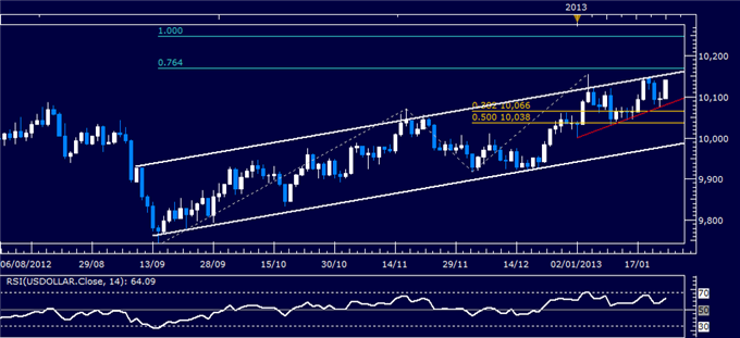 Forex_Analysis_US_Dollar_Rebounds_as_SP_500_Chart_Warns_of_Reversal_body_Picture_4.png, Forex Analysis: US Dollar Rebounds as S&amp;P 500 Chart Warns of Reversal