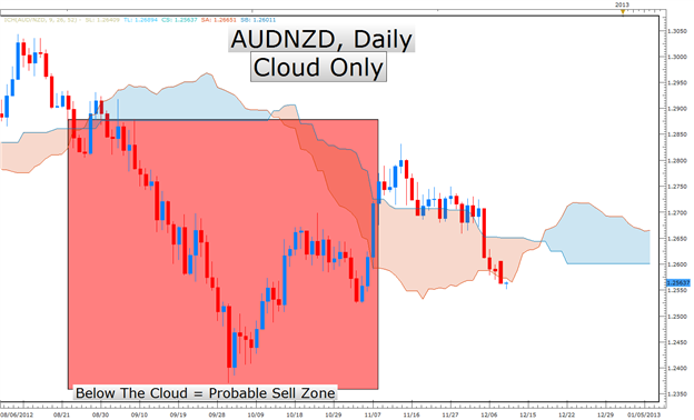 Learn_Forex_Ichimoku_Indicator_Sheds_Light_on_a_Big_AUDNZD_Move_body_Picture_8.png, Learn Forex: Ichimoku Indicator Sheds Light on a Big AUDNZD Move