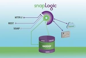 "SnapLogic Delivers Big Data as a Service, Continues ""Hadoop for Humans"" Journey"