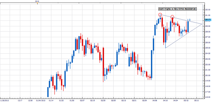 PT_eurjpy_body_Picture_1.png, Price & Time: Breakout Coming in EUR/JPY?
