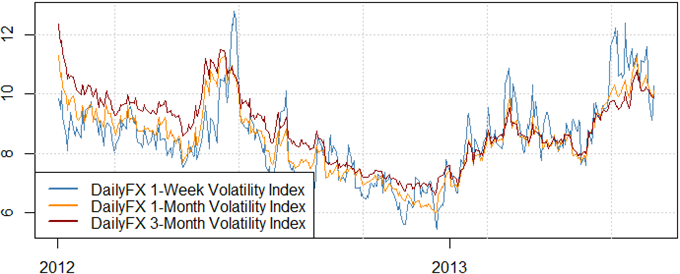 forex_strategy_update_us_dollar_trading_body_Picture_1.png, Trading Strategy Outlook Shifts as FX Volatility Prices Sell Off