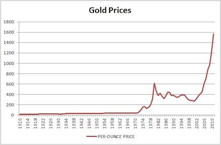 Chart for gold prices for the century of 1910 to 2010