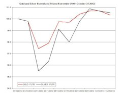 Guest_Commentary_Gold_and_Silver_Outlook_for_11.14.2012_body_NRG_11142012.jpg, Guest Commentary: Gold and Silver Outlook for 11.14.2012