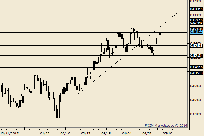 eliottWaves_nzd-usd_body_Picture_7.png, NZD/USD Minor Support Surrounds .8200