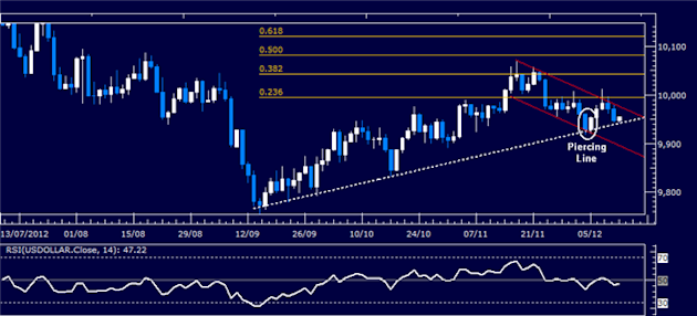 Forex_Analysis_US_Dollar_SP_500_Charts_Warn_of_Risk_Aversion_Ahead_body_Picture_4.png, Forex Analysis: US Dollar, S&P 500 Charts Warn of Risk Aversion Ahead