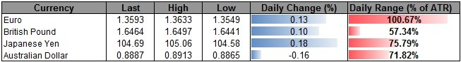 Forex_USD_Outlook_Hinges_on_NFP-_Limited_AUD_Correction_Offers_Range_Trade_body_ScreenShot214.png, USD Outlook Hinges on NFP- Limited AUD Correction O...