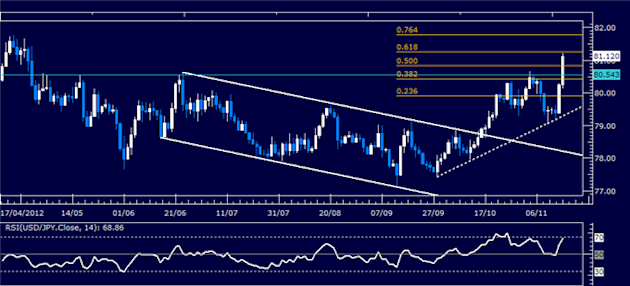 Forex_Analysis_USDJPY_Classic_Technical_Report_11.15.2012_body_Picture_5.png, Forex Analysis: USD/JPY Classic Technical Report 11.15.2012